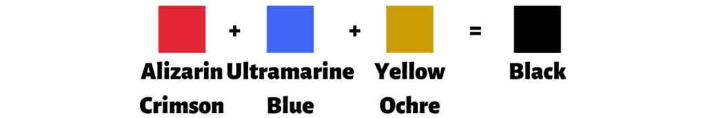 Alizarin Crimson And Ultramarine Blue And Yellow Ochre Make Black